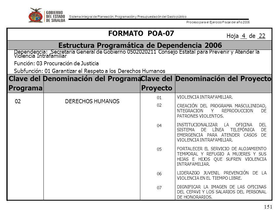 Sistema Integral de Planeación, Programación y Presupuestación del Gasto público Proceso para el Ejercicio Fiscal del año 2006 151 Clave delDenominación del ProgramaClave delDenominación del Proyecto ProgramaProyecto FORMATO POA-07 Estructura Programática de Dependencia 2006 Dependencia: Secretaría General de Gobierno 0502020211 Consejo Estatal para Prevenir y Atender la Violencia Intrafamiliar Función: 03 Procuración de Justicia Subfunción: 01 Garantizar el Respeto a los Derechos Humanos Hoja 4 de 22 02 DERECHOS HUMANOS 01 02 04 05 06 07 VIOLENCIA INTRAFAMILIAR.