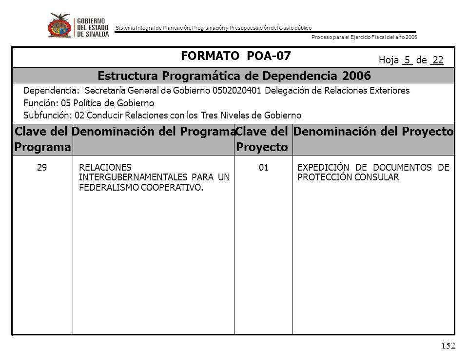 Sistema Integral de Planeación, Programación y Presupuestación del Gasto público Proceso para el Ejercicio Fiscal del año 2006 152 Clave delDenominación del ProgramaClave delDenominación del Proyecto ProgramaProyecto FORMATO POA-07 Estructura Programática de Dependencia 2006 Dependencia: Secretaría General de Gobierno 0502020401 Delegación de Relaciones Exteriores Función: 05 Política de Gobierno Subfunción: 02 Conducir Relaciones con los Tres Niveles de Gobierno Hoja 5 de 22 01EXPEDICIÓN DE DOCUMENTOS DE PROTECCIÓN CONSULAR 29RELACIONES INTERGUBERNAMENTALES PARA UN FEDERALISMO COOPERATIVO.