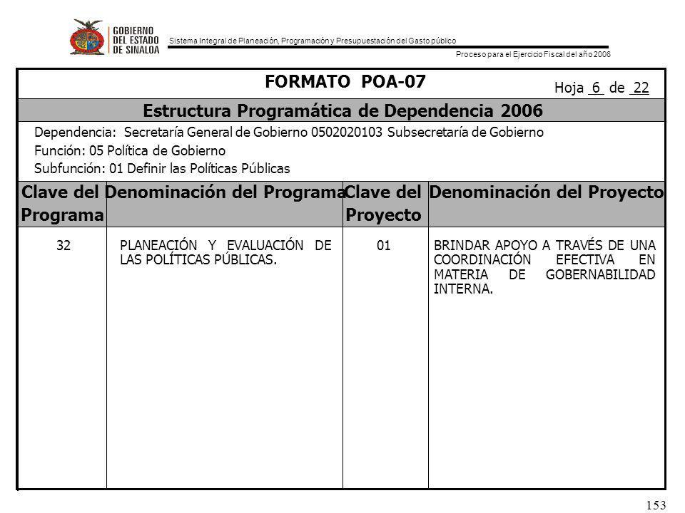 Sistema Integral de Planeación, Programación y Presupuestación del Gasto público Proceso para el Ejercicio Fiscal del año 2006 153 Clave delDenominación del ProgramaClave delDenominación del Proyecto ProgramaProyecto FORMATO POA-07 Estructura Programática de Dependencia 2006 Dependencia: Secretaría General de Gobierno 0502020103 Subsecretaría de Gobierno Función: 05 Política de Gobierno Subfunción: 01 Definir las Políticas Públicas Hoja 6 de 22 32 PLANEACIÓN Y EVALUACIÓN DE LAS POLÍTICAS PÚBLICAS.