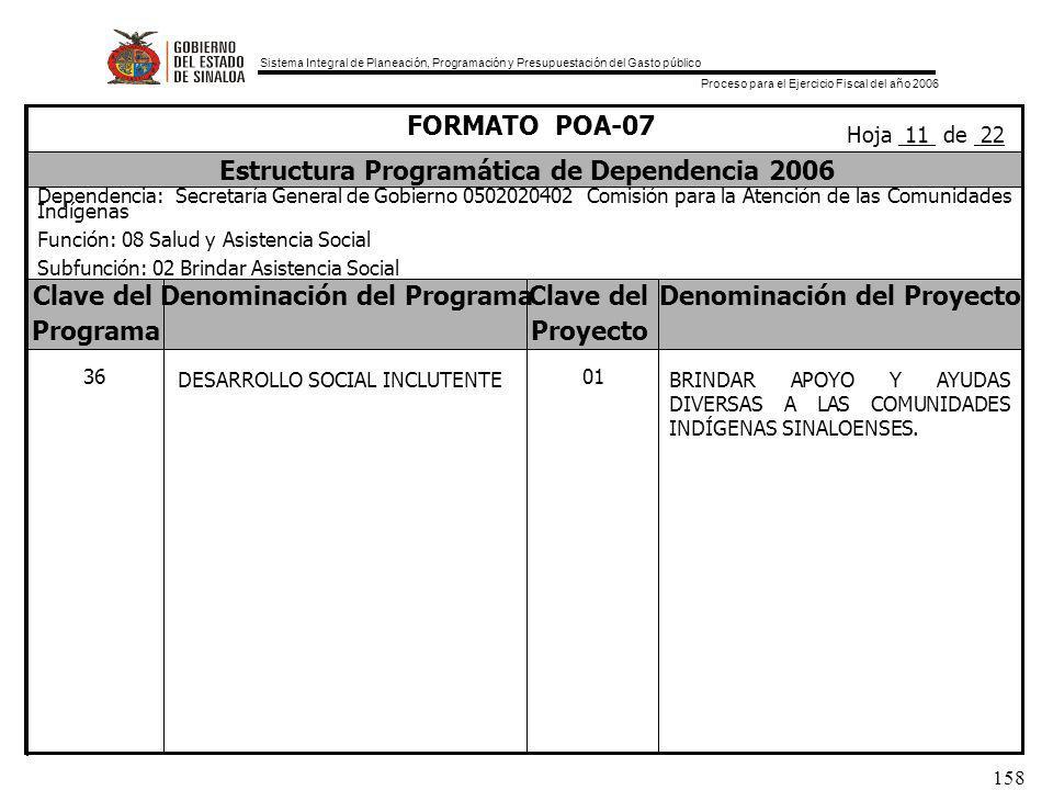 Sistema Integral de Planeación, Programación y Presupuestación del Gasto público Proceso para el Ejercicio Fiscal del año 2006 158 Clave delDenominación del ProgramaClave delDenominación del Proyecto ProgramaProyecto FORMATO POA-07 Estructura Programática de Dependencia 2006 Dependencia: Secretaría General de Gobierno 0502020402 Comisión para la Atención de las Comunidades Indígenas Función: 08 Salud y Asistencia Social Subfunción: 02 Brindar Asistencia Social Hoja 11 de 22 01 BRINDAR APOYO Y AYUDAS DIVERSAS A LAS COMUNIDADES INDÍGENAS SINALOENSES.