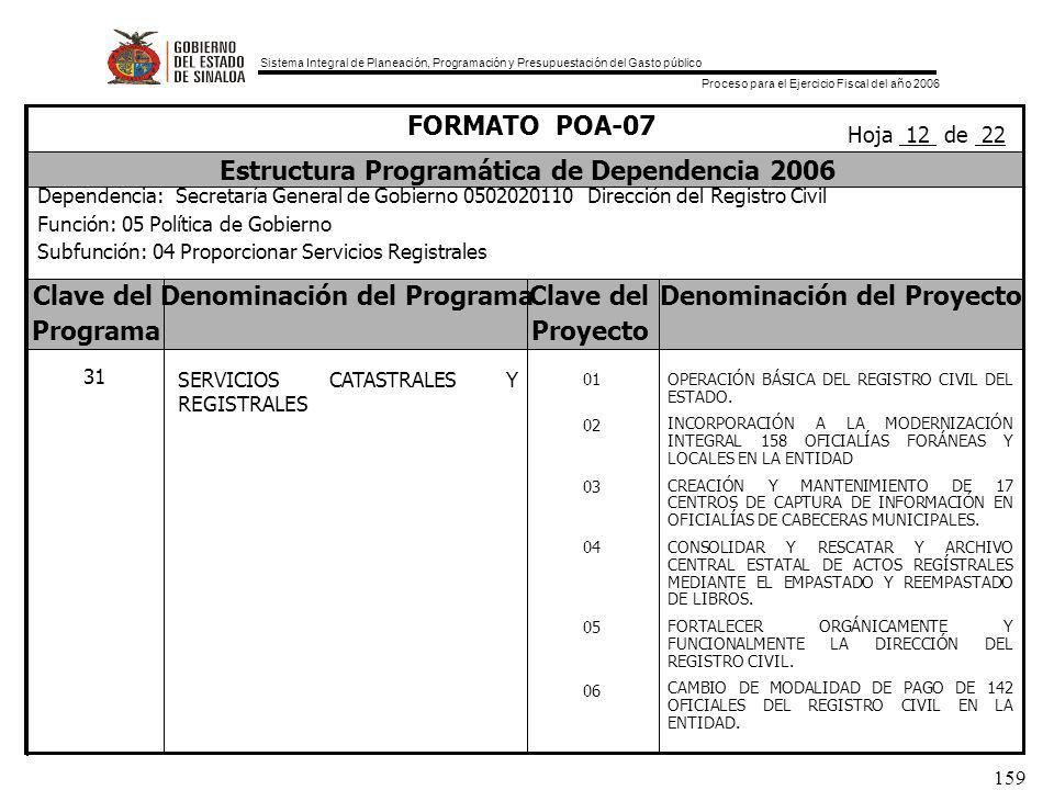 Sistema Integral de Planeación, Programación y Presupuestación del Gasto público Proceso para el Ejercicio Fiscal del año 2006 159 Clave delDenominación del ProgramaClave delDenominación del Proyecto ProgramaProyecto FORMATO POA-07 Estructura Programática de Dependencia 2006 Dependencia: Secretaría General de Gobierno 0502020110 Dirección del Registro Civil Función: 05 Política de Gobierno Subfunción: 04 Proporcionar Servicios Registrales Hoja 12 de 22 31 SERVICIOS CATASTRALES Y REGISTRALES 01 02 03 04 05 06 OPERACIÓN BÁSICA DEL REGISTRO CIVIL DEL ESTADO.