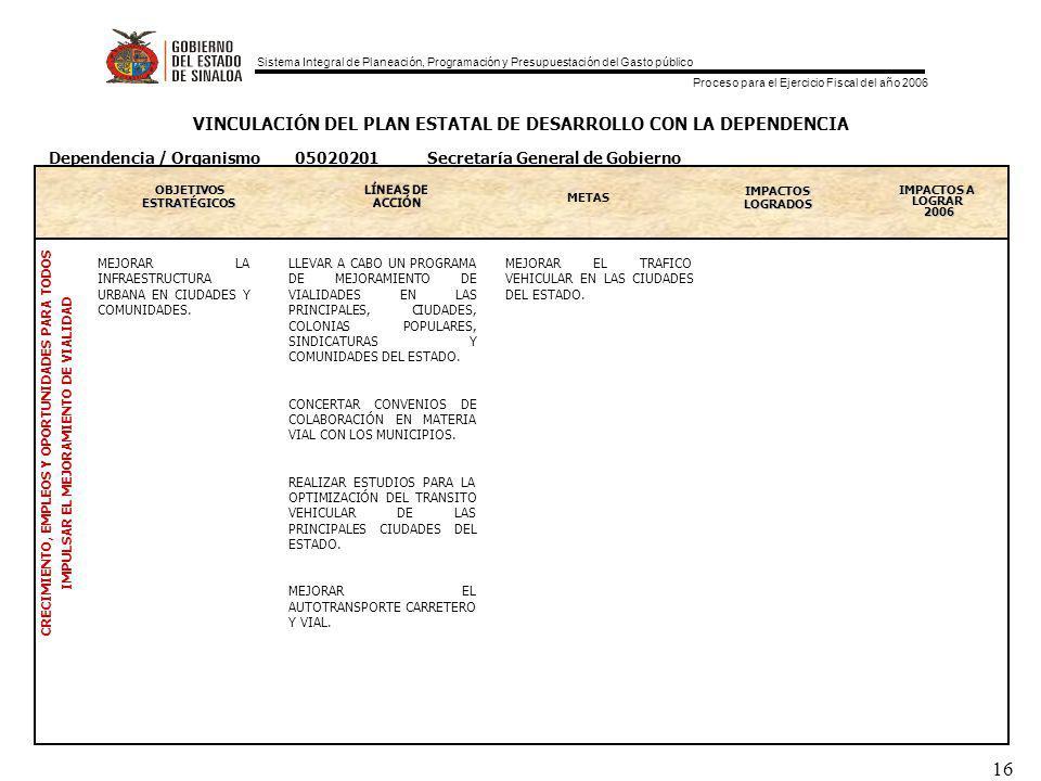 Sistema Integral de Planeación, Programación y Presupuestación del Gasto público Proceso para el Ejercicio Fiscal del año 2006 16 VINCULACIÓN DEL PLAN ESTATAL DE DESARROLLO CON LA DEPENDENCIA OBJETIVOS ESTRATEGICOS ESTRATÉGICOS METAS IMPACTOS LOGRADOS IMPACTOS A LOGRAR 2006 CRECIMIENTO, EMPLEOS Y OPORTUNIDADES PARA TODOS IMPULSAR EL MEJORAMIENTO DE VIALIDAD Dependencia / Organismo 05020201 Secretaría General de Gobierno MEJORAR LA INFRAESTRUCTURA URBANA EN CIUDADES Y COMUNIDADES.