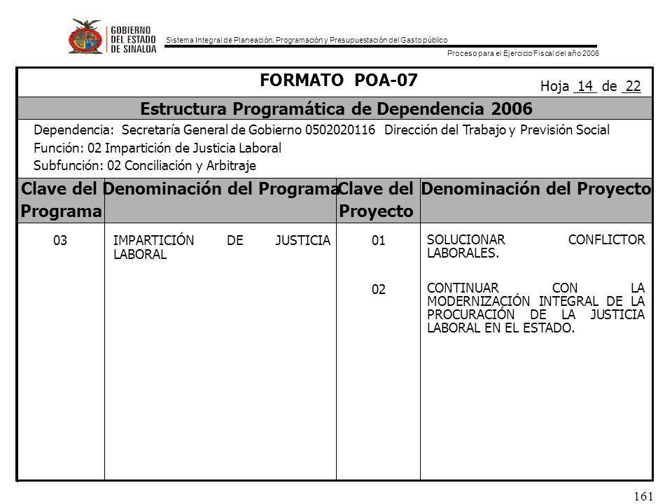 Sistema Integral de Planeación, Programación y Presupuestación del Gasto público Proceso para el Ejercicio Fiscal del año 2006 161 Clave delDenominación del ProgramaClave delDenominación del Proyecto ProgramaProyecto FORMATO POA-07 Estructura Programática de Dependencia 2006 Dependencia: Secretaría General de Gobierno 0502020116 Dirección del Trabajo y Previsión Social Función: 02 Impartición de Justicia Laboral Subfunción: 02 Conciliación y Arbitraje Hoja 14 de 22 01 02 SOLUCIONAR CONFLICTOR LABORALES.