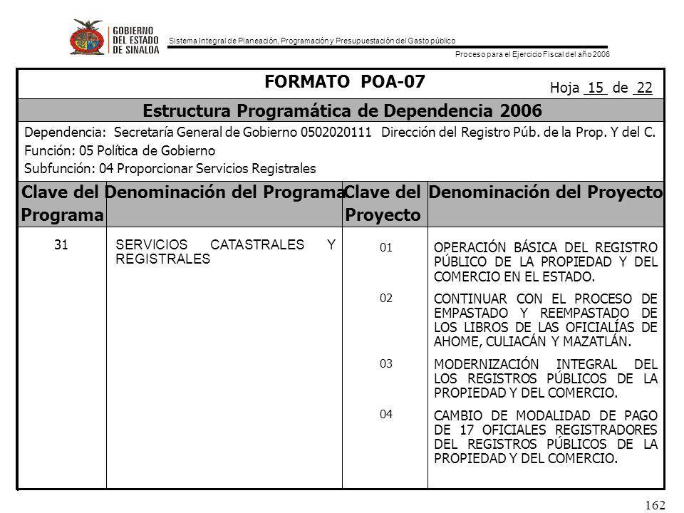 Sistema Integral de Planeación, Programación y Presupuestación del Gasto público Proceso para el Ejercicio Fiscal del año 2006 162 Clave delDenominación del ProgramaClave delDenominación del Proyecto ProgramaProyecto FORMATO POA-07 Estructura Programática de Dependencia 2006 Dependencia: Secretaría General de Gobierno 0502020111 Dirección del Registro Púb.