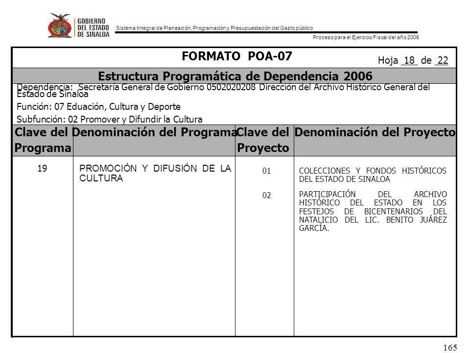Sistema Integral de Planeación, Programación y Presupuestación del Gasto público Proceso para el Ejercicio Fiscal del año 2006 165 Clave delDenominación del ProgramaClave delDenominación del Proyecto ProgramaProyecto FORMATO POA-07 Estructura Programática de Dependencia 2006 Dependencia: Secretaría General de Gobierno 0502020208 Dirección del Archivo Histórico General del Estado de Sinaloa Función: 07 Eduación, Cultura y Deporte Subfunción: 02 Promover y Difundir la Cultura Hoja 18 de 22 19 PROMOCIÓN Y DIFUSIÓN DE LA CULTURA 01 02 COLECCIONES Y FONDOS HISTÓRICOS DEL ESTADO DE SINALOA PARTICIPACIÓN DEL ARCHIVO HISTÓRICO DEL ESTADO EN LOS FESTEJOS DE BICENTENARIOS DEL NATALICIO DEL LIC.