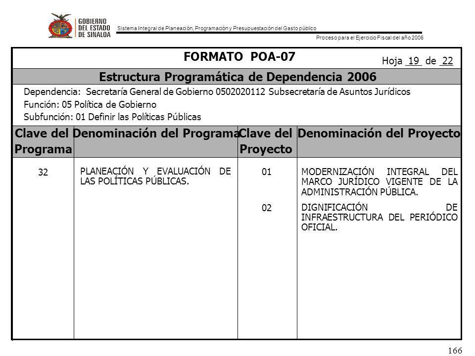 Sistema Integral de Planeación, Programación y Presupuestación del Gasto público Proceso para el Ejercicio Fiscal del año 2006 166 Clave delDenominación del ProgramaClave delDenominación del Proyecto ProgramaProyecto FORMATO POA-07 Estructura Programática de Dependencia 2006 Dependencia: Secretaría General de Gobierno 0502020112 Subsecretaría de Asuntos Jurídicos Función: 05 Política de Gobierno Subfunción: 01 Definir las Políticas Públicas Hoja 19 de 22 32 PLANEACIÓN Y EVALUACIÓN DE LAS POLÍTICAS PÚBLICAS.