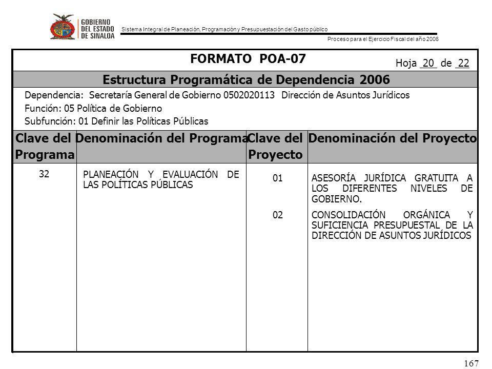 Sistema Integral de Planeación, Programación y Presupuestación del Gasto público Proceso para el Ejercicio Fiscal del año 2006 167 Clave delDenominación del ProgramaClave delDenominación del Proyecto ProgramaProyecto FORMATO POA-07 Estructura Programática de Dependencia 2006 Dependencia: Secretaría General de Gobierno 0502020113 Dirección de Asuntos Jurídicos Función: 05 Política de Gobierno Subfunción: 01 Definir las Políticas Públicas Hoja 20 de 22 32 PLANEACIÓN Y EVALUACIÓN DE LAS POLÍTICAS PÚBLICAS 01 02 ASESORÍA JURÍDICA GRATUITA A LOS DIFERENTES NIVELES DE GOBIERNO.