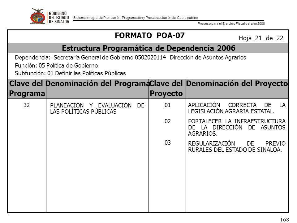 Sistema Integral de Planeación, Programación y Presupuestación del Gasto público Proceso para el Ejercicio Fiscal del año 2006 168 Clave delDenominación del ProgramaClave delDenominación del Proyecto ProgramaProyecto FORMATO POA-07 Estructura Programática de Dependencia 2006 Dependencia: Secretaría General de Gobierno 0502020114 Dirección de Asuntos Agrarios Función: 05 Política de Gobierno Subfunción: 01 Definir las Políticas Públicas Hoja 21 de 22 32 PLANEACIÓN Y EVALUACIÓN DE LAS POLÍTICAS PÚBLICAS 01 02 03 APLICACIÓN CORRECTA DE LA LEGISLACIÓN AGRARIA ESTATAL.