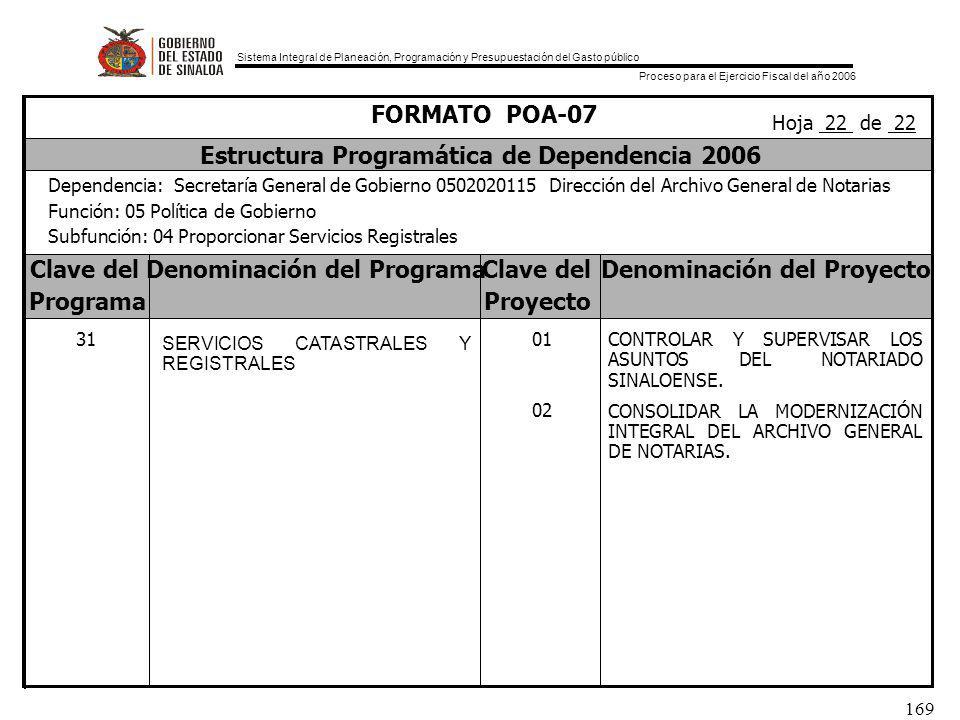Sistema Integral de Planeación, Programación y Presupuestación del Gasto público Proceso para el Ejercicio Fiscal del año 2006 169 Clave delDenominación del ProgramaClave delDenominación del Proyecto ProgramaProyecto FORMATO POA-07 Estructura Programática de Dependencia 2006 Dependencia: Secretaría General de Gobierno 0502020115 Dirección del Archivo General de Notarias Función: 05 Política de Gobierno Subfunción: 04 Proporcionar Servicios Registrales Hoja 22 de 22 31 SERVICIOS CATASTRALES Y REGISTRALES 01 02 CONTROLAR Y SUPERVISAR LOS ASUNTOS DEL NOTARIADO SINALOENSE.
