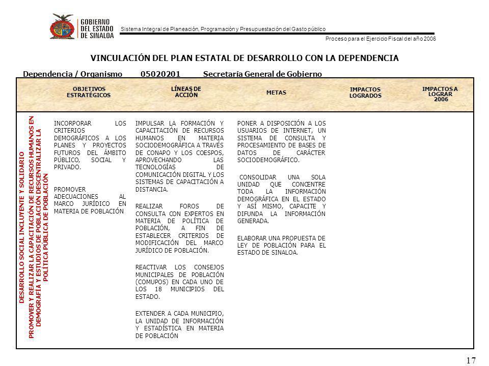 Sistema Integral de Planeación, Programación y Presupuestación del Gasto público Proceso para el Ejercicio Fiscal del año 2006 17 VINCULACIÓN DEL PLAN ESTATAL DE DESARROLLO CON LA DEPENDENCIA OBJETIVOS ESTRATEGICOS ESTRATÉGICOS METAS IMPACTOS LOGRADOS IMPACTOS A LOGRAR 2006 DESARROLLO SOCIAL INCLUYENTE Y SOLIDARIO PROMOVER Y REALIZAR LA CAPACITACIÓN DE RECURSOS HUMANOS EN DEMOGRAFÍA Y ESTUDIOS DE POBLACIÓN DESCENTRALIZAR LA POLÍTICA PÚBLICA DE POBLACIÓN Dependencia / Organismo 05020201 Secretaría General de Gobierno INCORPORAR LOS CRITERIOS DEMOGRÁFICOS A LOS PLANES Y PROYECTOS FUTUROS DEL ÁMBITO PÚBLICO, SOCIAL Y PRIVADO.
