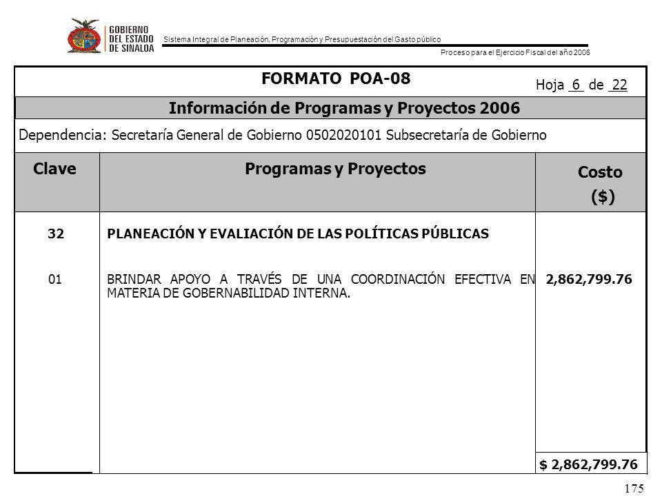 Sistema Integral de Planeación, Programación y Presupuestación del Gasto público Proceso para el Ejercicio Fiscal del año 2006 175 ClaveProgramas y Proyectos Costo ($) $ 2,862,799.76 Dependencia: Secretaría General de Gobierno 0502020101 Subsecretaría de Gobierno Información de Programas y Proyectos 2006 FORMATO POA-08 Hoja 6 de 22 32 PLANEACIÓN Y EVALIACIÓN DE LAS POLÍTICAS PÚBLICAS 01BRINDAR APOYO A TRAVÉS DE UNA COORDINACIÓN EFECTIVA EN MATERIA DE GOBERNABILIDAD INTERNA.