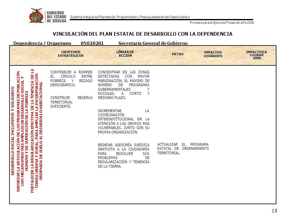 Sistema Integral de Planeación, Programación y Presupuestación del Gasto público Proceso para el Ejercicio Fiscal del año 2006 18 VINCULACIÓN DEL PLAN ESTATAL DE DESARROLLO CON LA DEPENDENCIA OBJETIVOS ESTRATEGICOS ESTRATÉGICOS METAS IMPACTOS LOGRADOS IMPACTOS A LOGRAR 2006 DESARROLLO SOCIAL INCLUYENTE Y SOLIDARIO REFORZAR LA ARTICULACIÓN DE LOS PROGRAMAS DE POBLACIÓN CON MECANISMOS MÁS AMPLIOS DE DESARROLLO SOCIAL Y HUMANO Y DE SUPERACIÓN DE LA POBREZA FORTALECER LA REGULARIZACIÓN EFECTIVA DE LA TENENCIA DE LA TIERRA URBANA Y RURAL, PARA AMPLIAR LA INCORPORACIÓN ORDENADA DE SUELO AL DESARROLLO HABITACIONAL Dependencia / Organismo 05020201 Secretaría General de Gobierno CONTRIBUIR A ROMPER EL CIRCULO ENTRE POBREZA Y REZAGO DEMOGRÁFICO.