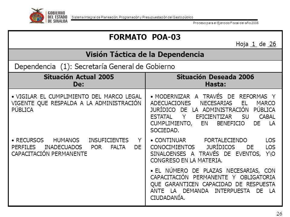 Sistema Integral de Planeación, Programación y Presupuestación del Gasto público Proceso para el Ejercicio Fiscal del año 2006 26 Situación Actual 2005Situación Deseada 2006 De:Hasta: FORMATO POA-03 Visión Táctica de la Dependencia Hoja 1 de 26 Dependencia (1): Secretaría General de Gobierno VIGILAR EL CUMPLIMIENTO DEL MARCO LEGAL VIGENTE QUE RESPALDA A LA ADMINISTRACIÓN PÚBLICA RECURSOS HUMANOS INSUFICIENTES Y PERFILES INADECUADOS POR FALTA DE CAPACITACIÓN PERMANENTE MODERNIZAR A TRAVÉS DE REFORMAS Y ADECUACIONES NECESARIAS EL MARCO JURÍDICO DE LA ADMINISTRACIÓN PÚBLICA ESTATAL Y EFICIENTIZAR SU CABAL CUMPLIMIENTO, EN BENEFICIO DE LA SOCIEDAD.