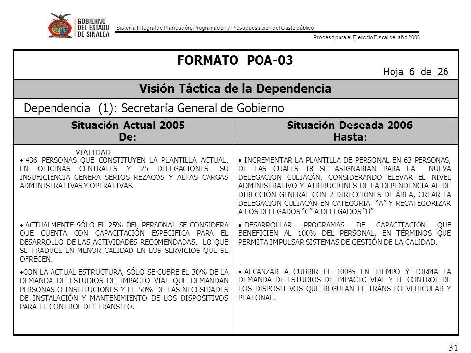 Sistema Integral de Planeación, Programación y Presupuestación del Gasto público Proceso para el Ejercicio Fiscal del año 2006 31 Situación Actual 2005Situación Deseada 2006 De:Hasta: FORMATO POA-03 Visión Táctica de la Dependencia Hoja 6 de 26 Dependencia (1): Secretaría General de Gobierno VIALIDAD INCREMENTAR LA PLANTILLA DE PERSONAL EN 63 PERSONAS, DE LAS CUALES 18 SE ASIGNARÍAN PARA LA NUEVA DELEGACIÓN CULIACÁN, CONSIDERANDO ELEVAR EL NIVEL ADMINISTRATIVO Y ATRIBUCIONES DE LA DEPENDENCIA AL DE DIRECCIÓN GENERAL CON 2 DIRECCIONES DE ÁREA, CREAR LA DELEGACIÓN CULIACÁN EN CATEGORÍA A Y RECATEGORIZAR A LOS DELEGADOS C A DELEGADOS B DESARROLLAR PROGRAMAS DE CAPACITACIÓN QUE BENEFICIEN AL 100% DEL PERSONAL, EN TÉRMINOS QUE PERMITA IMPULSAR SISTEMAS DE GESTIÓN DE LA CALIDAD.