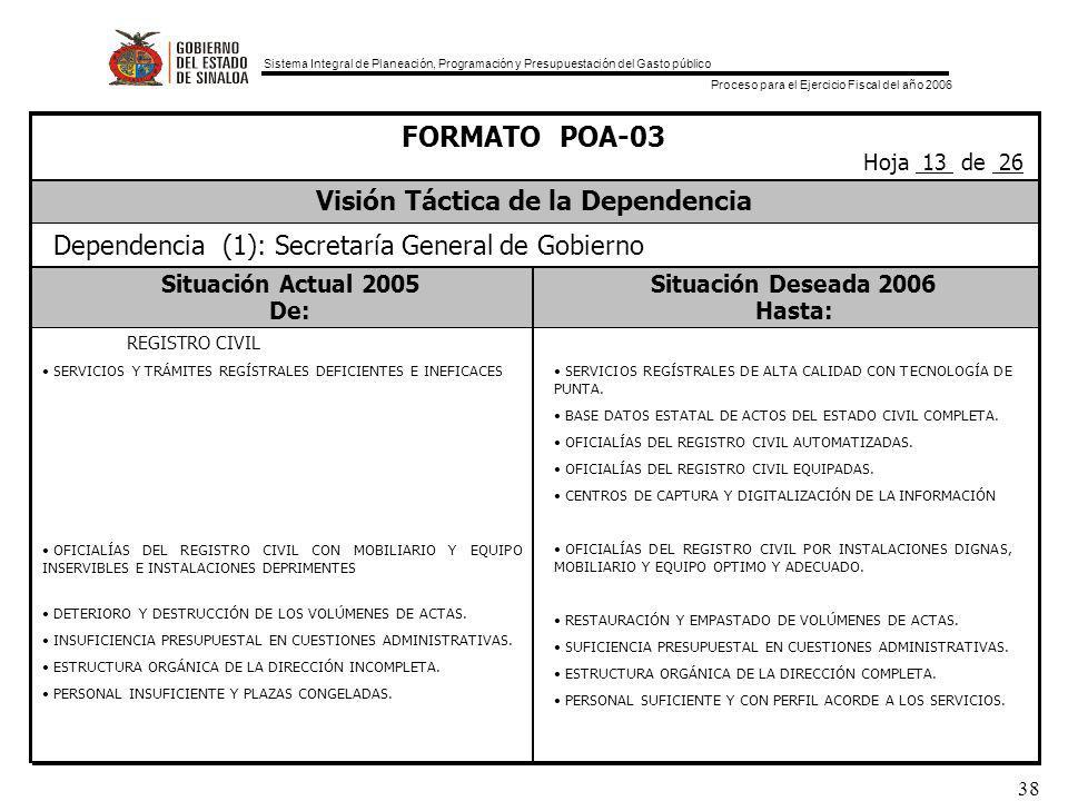 Sistema Integral de Planeación, Programación y Presupuestación del Gasto público Proceso para el Ejercicio Fiscal del año 2006 38 Situación Actual 2005Situación Deseada 2006 De:Hasta: FORMATO POA-03 Visión Táctica de la Dependencia Hoja 13 de 26 Dependencia (1): Secretaría General de Gobierno SERVICIOS Y TRÁMITES REGÍSTRALES DEFICIENTES E INEFICACES OFICIALÍAS DEL REGISTRO CIVIL CON MOBILIARIO Y EQUIPO INSERVIBLES E INSTALACIONES DEPRIMENTES DETERIORO Y DESTRUCCIÓN DE LOS VOLÚMENES DE ACTAS.