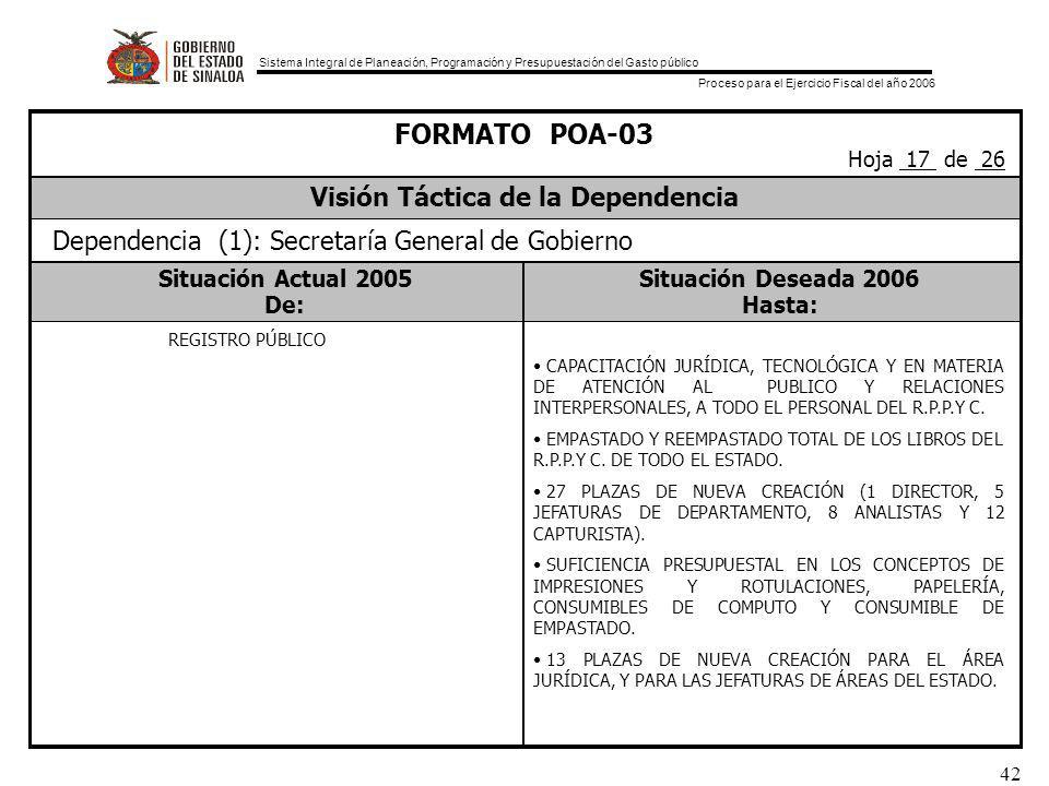 Sistema Integral de Planeación, Programación y Presupuestación del Gasto público Proceso para el Ejercicio Fiscal del año 2006 42 Situación Actual 2005Situación Deseada 2006 De:Hasta: FORMATO POA-03 Visión Táctica de la Dependencia Hoja 17 de 26 Dependencia (1): Secretaría General de Gobierno REGISTRO PÚBLICO CAPACITACIÓN JURÍDICA, TECNOLÓGICA Y EN MATERIA DE ATENCIÓN AL PUBLICO Y RELACIONES INTERPERSONALES, A TODO EL PERSONAL DEL R.P.P.Y C.