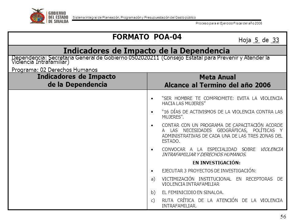 Sistema Integral de Planeación, Programación y Presupuestación del Gasto público Proceso para el Ejercicio Fiscal del año 2006 56 Indicadores de Impacto de la Dependencia Meta Anual Alcance al Termino del año 2006 FORMATO POA-04 Indicadores de Impacto de la Dependencia Dependencia: Secretaría General de Gobierno 0502020211 (Consejo Estatal para Prevenir y Atender la Violencia Intrafamiliar) Programa: 02 Derechos Humanos Hoja 5 de 33 SER HOMBRE TE COMPROMETE: EVITA LA VIOLENCIA HACIA LAS MUJERES 16 DÍAS DE ACTIVISMOS DE LA VIOLENCIA CONTRA LAS MUJERES.
