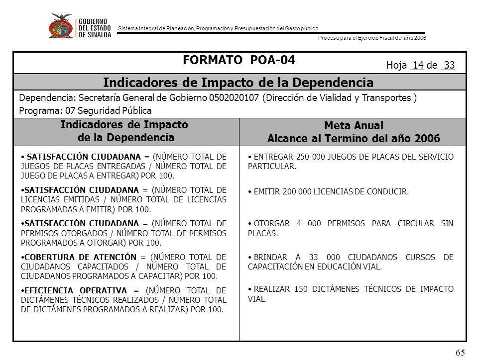 Sistema Integral de Planeación, Programación y Presupuestación del Gasto público Proceso para el Ejercicio Fiscal del año 2006 65 Indicadores de Impacto de la Dependencia Meta Anual Alcance al Termino del año 2006 FORMATO POA-04 Indicadores de Impacto de la Dependencia Dependencia: Secretaría General de Gobierno 0502020107 (Dirección de Vialidad y Transportes ) Programa: 07 Seguridad Pública Hoja 14 de 33 SATISFACCIÓN CIUDADANA = (NÚMERO TOTAL DE JUEGOS DE PLACAS ENTREGADAS / NÚMERO TOTAL DE JUEGO DE PLACAS A ENTREGAR) POR 100.