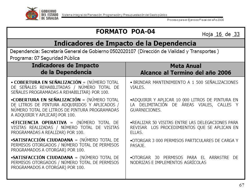 Sistema Integral de Planeación, Programación y Presupuestación del Gasto público Proceso para el Ejercicio Fiscal del año 2006 67 Indicadores de Impacto de la Dependencia Meta Anual Alcance al Termino del año 2006 FORMATO POA-04 Indicadores de Impacto de la Dependencia Dependencia: Secretaría General de Gobierno 0502020107 (Dirección de Vialidad y Transportes ) Programa: 07 Seguridad Pública Hoja 16 de 33 COBERTURA EN SEÑALIZACIÓN = (NÚMERO TOTAL DE SEÑALES REHABILITADAS / NÚMERO TOTAL DE SEÑALES PROGRAMADAS A REHABILITAR) POR 100.