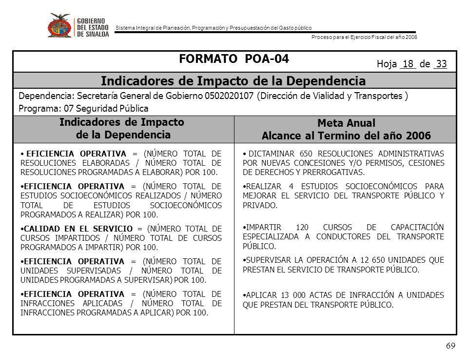 Sistema Integral de Planeación, Programación y Presupuestación del Gasto público Proceso para el Ejercicio Fiscal del año 2006 69 Indicadores de Impacto de la Dependencia Meta Anual Alcance al Termino del año 2006 FORMATO POA-04 Indicadores de Impacto de la Dependencia Dependencia: Secretaría General de Gobierno 0502020107 (Dirección de Vialidad y Transportes ) Programa: 07 Seguridad Pública Hoja 18 de 33 EFICIENCIA OPERATIVA = (NÚMERO TOTAL DE RESOLUCIONES ELABORADAS / NÚMERO TOTAL DE RESOLUCIONES PROGRAMADAS A ELABORAR) POR 100.