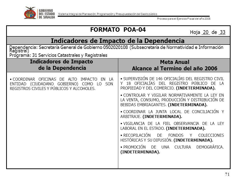 Sistema Integral de Planeación, Programación y Presupuestación del Gasto público Proceso para el Ejercicio Fiscal del año 2006 71 Indicadores de Impacto de la Dependencia Meta Anual Alcance al Termino del año 2006 FORMATO POA-04 Indicadores de Impacto de la Dependencia Dependencia: Secretaría General de Gobierno 0502020108 (Subsecretaría de Normatividad e Información Registral) Programa: 31 Servicios Catastrales y Registrales Hoja 20 de 33 COORDINAR OFICINAS DE ALTO IMPACTO EN LA ENTIDAD (CIUDADANO GOBIERNO) COMO LO SON REGISTROS CIVILES Y PÚBLICOS Y ALCOHOLES.