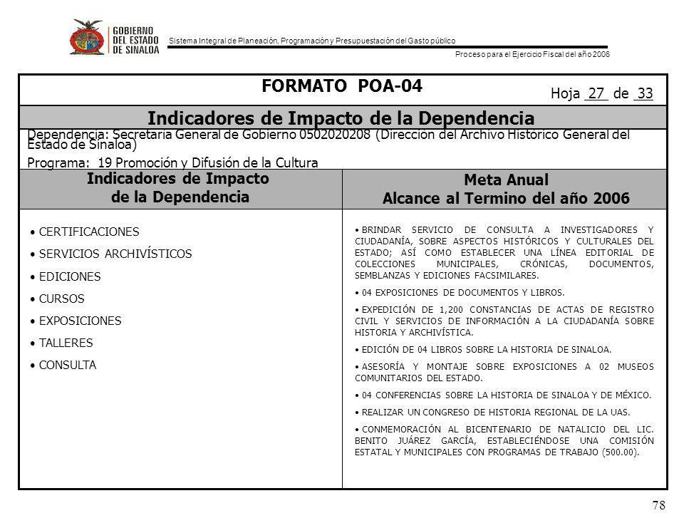 Sistema Integral de Planeación, Programación y Presupuestación del Gasto público Proceso para el Ejercicio Fiscal del año 2006 78 Indicadores de Impacto de la Dependencia Meta Anual Alcance al Termino del año 2006 FORMATO POA-04 Indicadores de Impacto de la Dependencia Dependencia: Secretaría General de Gobierno 0502020208 (Dirección del Archivo Histórico General del Estado de Sinaloa) Programa: 19 Promoción y Difusión de la Cultura Hoja 27 de 33 CERTIFICACIONES SERVICIOS ARCHIVÍSTICOS EDICIONES CURSOS EXPOSICIONES TALLERES CONSULTA BRINDAR SERVICIO DE CONSULTA A INVESTIGADORES Y CIUDADANÍA, SOBRE ASPECTOS HISTÓRICOS Y CULTURALES DEL ESTADO; ASÍ COMO ESTABLECER UNA LÍNEA EDITORIAL DE COLECCIONES MUNICIPALES, CRÓNICAS, DOCUMENTOS, SEMBLANZAS Y EDICIONES FACSIMILARES.