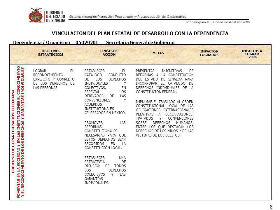 Sistema Integral de Planeación, Programación y Presupuestación del Gasto público Proceso para el Ejercicio Fiscal del año 2006 8 VINCULACIÓN DEL PLAN ESTATAL DE DESARROLLO CON LA DEPENDENCIA OBJETIVOS ESTRATEGICOS ESTRATÉGICOS LÍNEAS DE ACCIÓN METAS IMPACTOS LOGRADOS IMPACTOS A LOGRAR 2006 GOBIERNO DE LA PARTICIPACIÓN CIUDADANA FOMENTAR EN LA SOCIEDAD Y EN LAS INSTITUCIONES EL CONOCIMIENTO Y EL RECONOCIMIENTO DE LOS DERECHOS Y GARANTÍAS INDIVIDUALES Dependencia / Organismo 05020201 Secretaría General de Gobierno LOGRAR EL RECONOCIMIENTO EXPLICITO Y COMPLETO DE LOS DERECHOS DE LAS PERSONAS ESTABLECER EL CATALOGO COMPLETO DE LOS DERECHOS INDIVIDUALES Y COLECTIVOS, EN ESPECIAL LOS DERIVADOS DE LAS CONVENCIONES Y ACUERDOS INSTITUCIONALES CELEBRADOS EN MÉXICO.