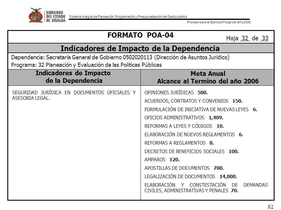 Sistema Integral de Planeación, Programación y Presupuestación del Gasto público Proceso para el Ejercicio Fiscal del año 2006 82 Indicadores de Impacto de la Dependencia Meta Anual Alcance al Termino del año 2006 FORMATO POA-04 Indicadores de Impacto de la Dependencia Dependencia: Secretaría General de Gobierno 0502020113 (Dirección de Asuntos Jurídico) Programa: 32 Planeación y Evaluación de las Políticas Públicas Hoja 32 de 33 SEGURIDAD JURÍDICA EN DOCUMENTOS OFICIALES Y ASESORIA LEGAL.