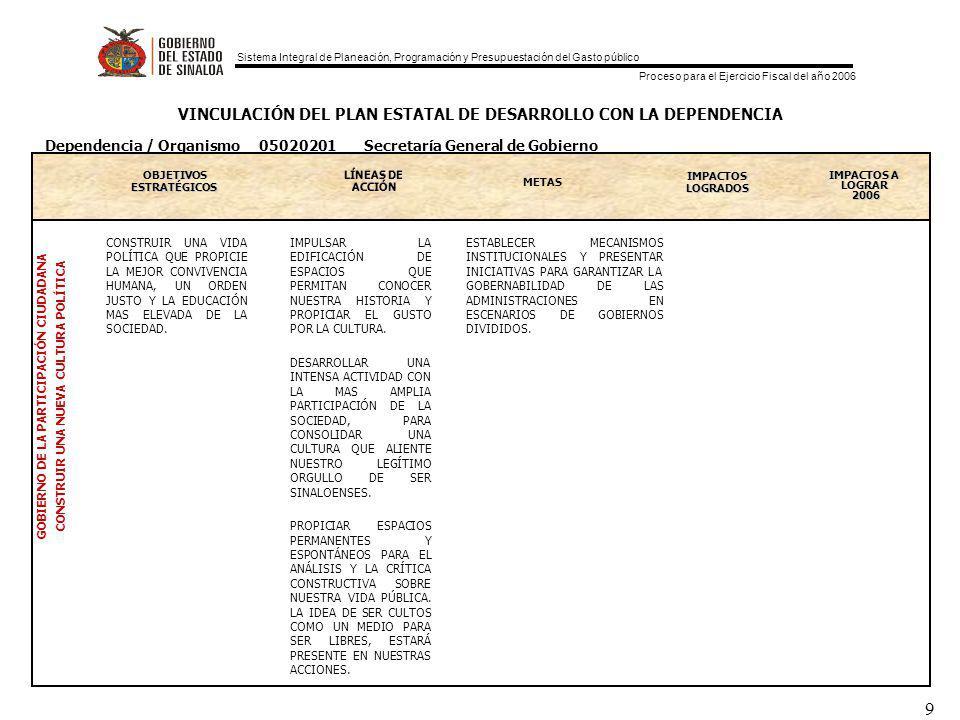 Sistema Integral de Planeación, Programación y Presupuestación del Gasto público Proceso para el Ejercicio Fiscal del año 2006 9 VINCULACIÓN DEL PLAN ESTATAL DE DESARROLLO CON LA DEPENDENCIA OBJETIVOS ESTRATEGICOS ESTRATÉGICOS METAS IMPACTOS LOGRADOS IMPACTOS A LOGRAR 2006 GOBIERNO DE LA PARTICIPACIÓN CIUDADANA CONSTRUIR UNA NUEVA CULTURA POLÍTICA Dependencia / Organismo 05020201 Secretaría General de Gobierno CONSTRUIR UNA VIDA POLÍTICA QUE PROPICIE LA MEJOR CONVIVENCIA HUMANA, UN ORDEN JUSTO Y LA EDUCACIÓN MAS ELEVADA DE LA SOCIEDAD.