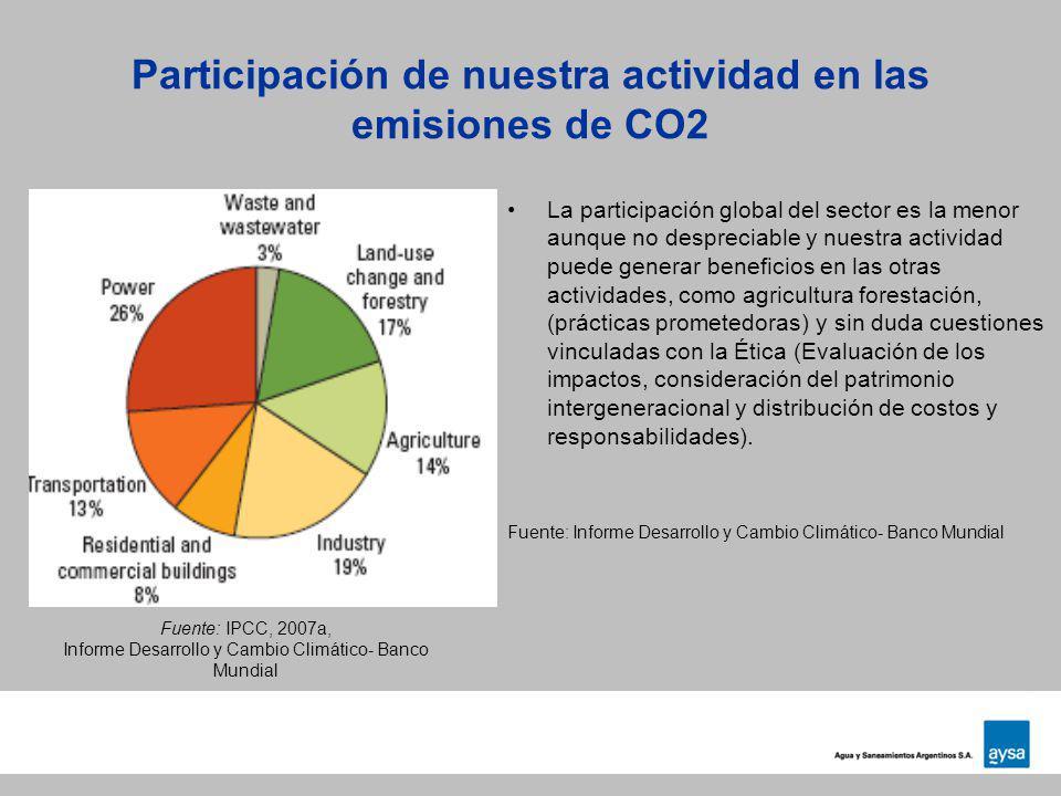 Participación de nuestra actividad en las emisiones de CO2 La participación global del sector es la menor aunque no despreciable y nuestra actividad p