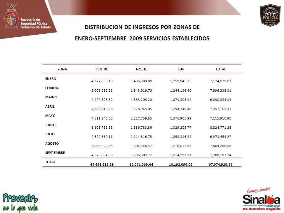 DISTRIBUCION DE INGRESOS POR ZONAS DE ENERO-SEPTIEMBRE 2009 SERVICIOS ESTABLECIDOS