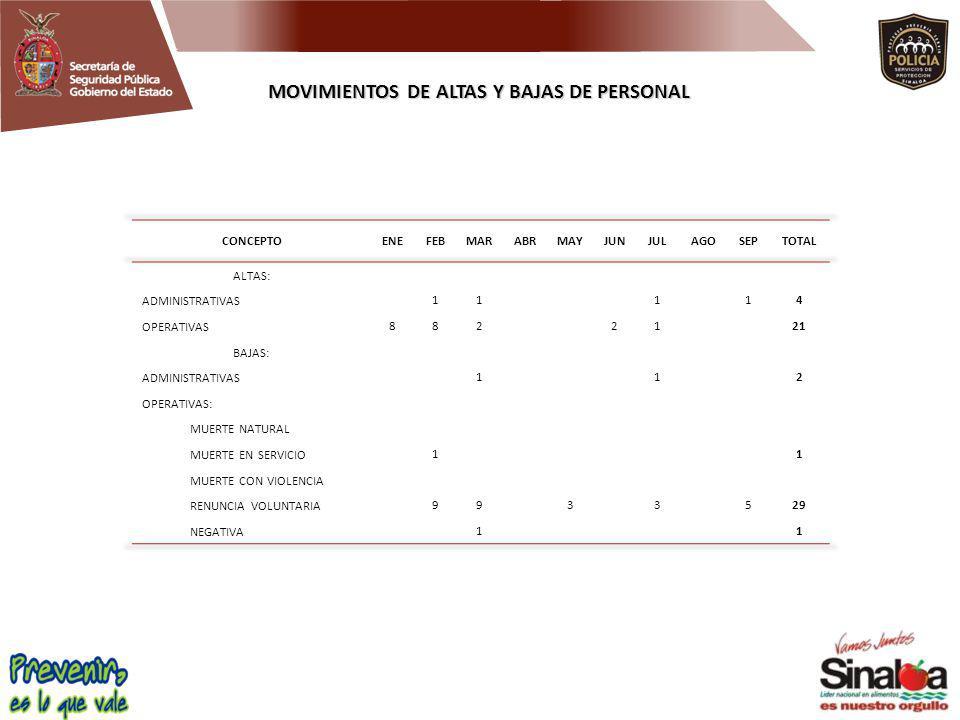 MOVIMIENTOS DE ALTAS Y BAJAS DE PERSONAL