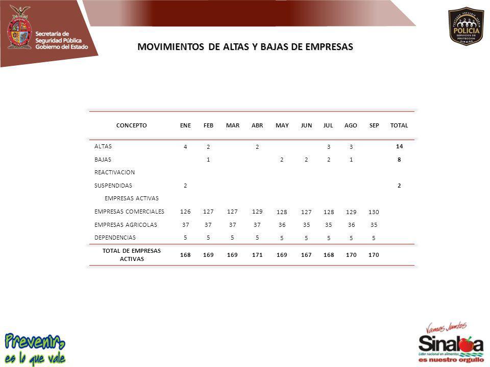 MOVIMIENTOS DE ALTAS Y BAJAS DE EMPRESAS