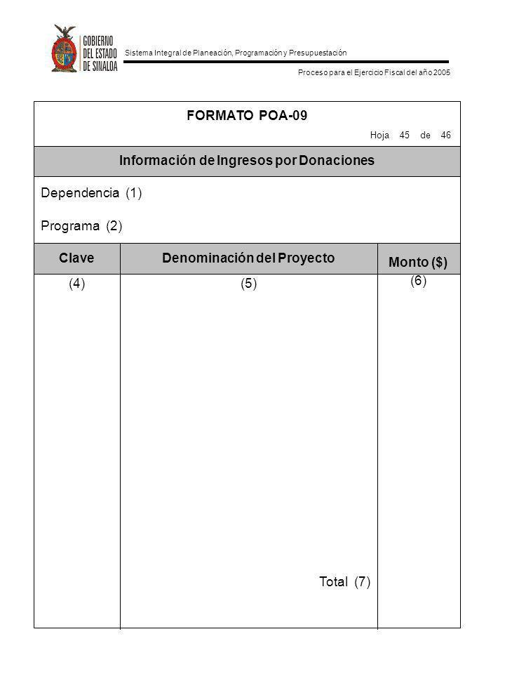 Sistema Integral de Planeación, Programación y Presupuestación Proceso para el Ejercicio Fiscal del año 2005 Total (7) (6) (5)(4) Monto ($) Denominaci