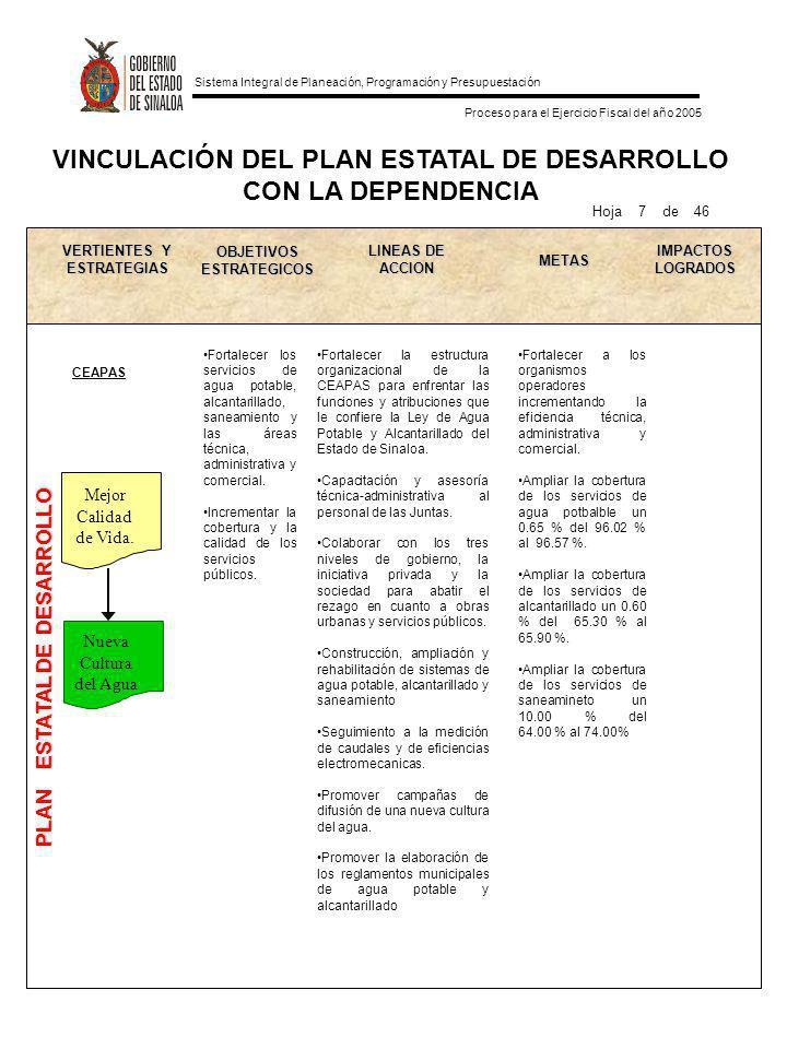 Sistema Integral de Planeación, Programación y Presupuestación Proceso para el Ejercicio Fiscal del año 2005 VINCULACIÓN DEL PLAN ESTATAL DE DESARROLL