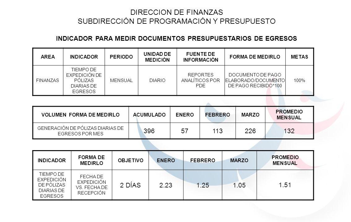 VOLUMEN FORMA DE MEDIRLOACUMULADOENEROFEBREROMARZO PROMEDIO MENSUAL GENERACIÓN DE PÓLIZAS DIARIAS DE EGRESOS POR MES 39657113226132 INDICADOR FORMA DE