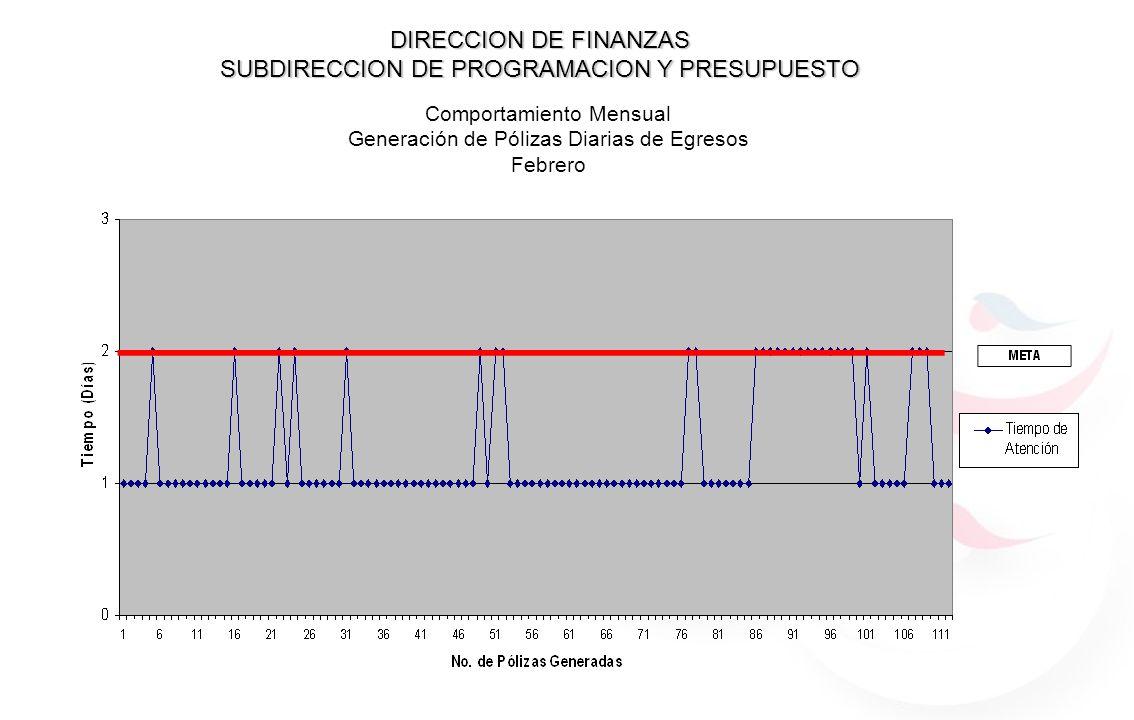 DIRECCION DE FINANZAS SUBDIRECCION DE PROGRAMACION Y PRESUPUESTO Comportamiento Mensual Generación de Pólizas Diarias de Egresos Febrero