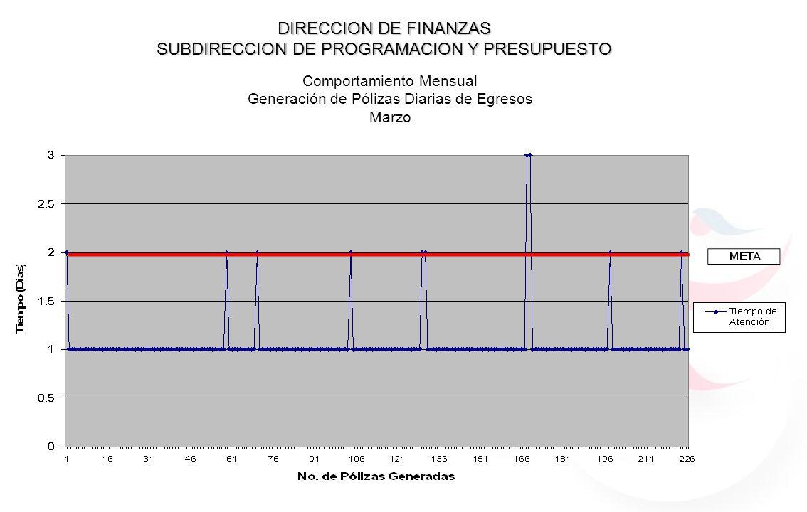 DIRECCION DE FINANZAS SUBDIRECCION DE PROGRAMACION Y PRESUPUESTO Comportamiento Mensual Generación de Pólizas Diarias de Egresos Marzo