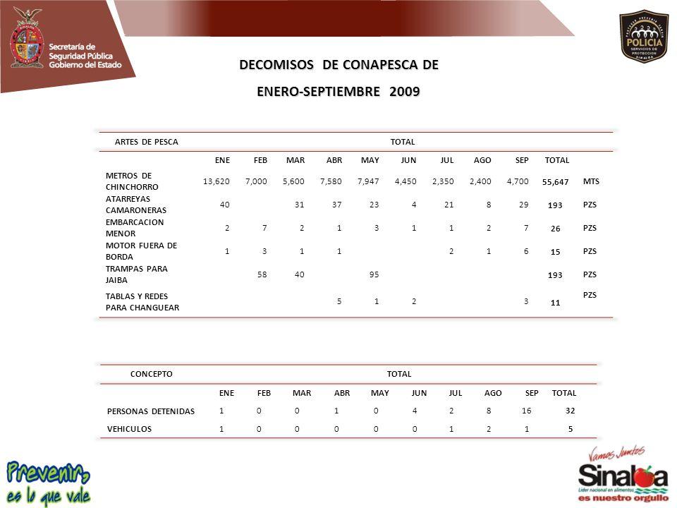 DECOMISOS DE CONAPESCA DE ENERO-SEPTIEMBRE 2009