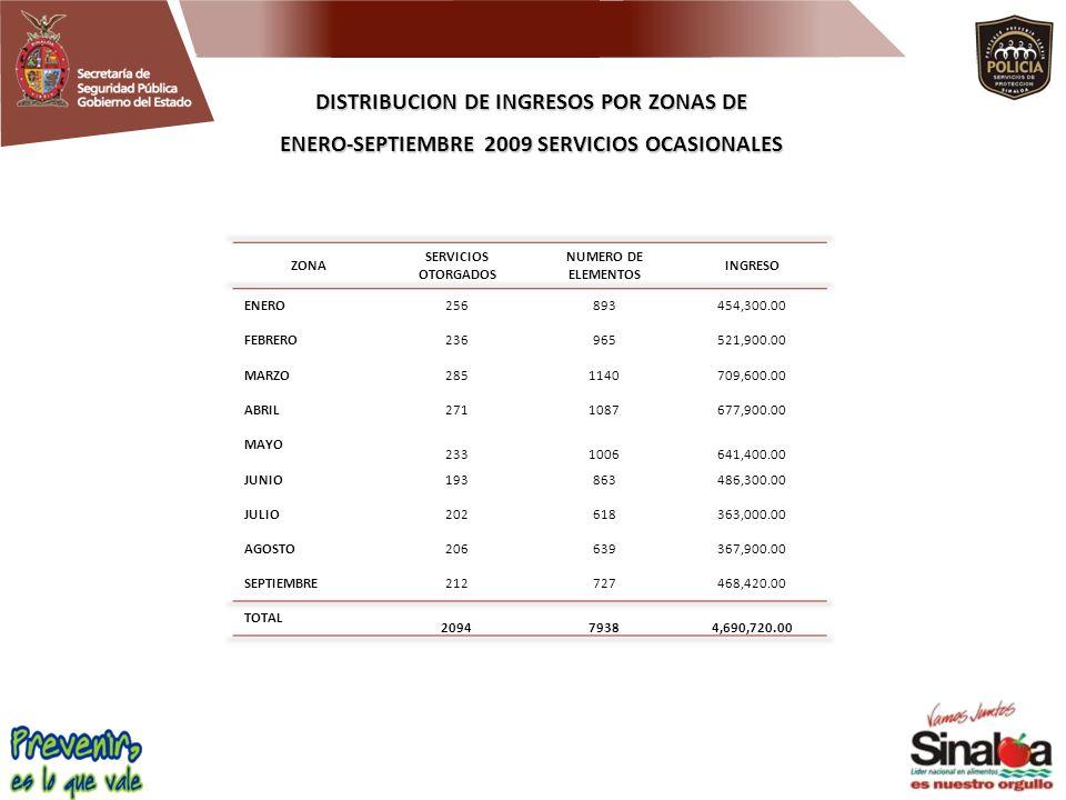 DISTRIBUCION DE INGRESOS POR ZONAS DE ENERO-SEPTIEMBRE 2009 SERVICIOS OCASIONALES