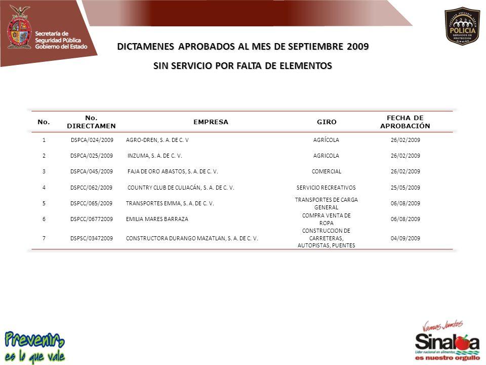 DICTAMENES APROBADOS AL MES DE SEPTIEMBRE 2009 SIN SERVICIO POR FALTA DE ELEMENTOS