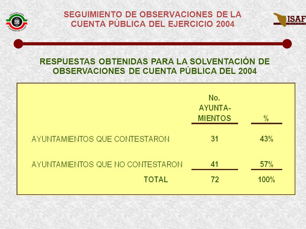 SEGUIMIENTO DE OBSERVACIONES DE LA CUENTA PÚBLICA DEL EJERCICIO 2004 AYUNTAMIENTOS QUE DIERON RESPUESTA A OBSERVACIONES DE CUENTA PÚBLICA DEL 2004