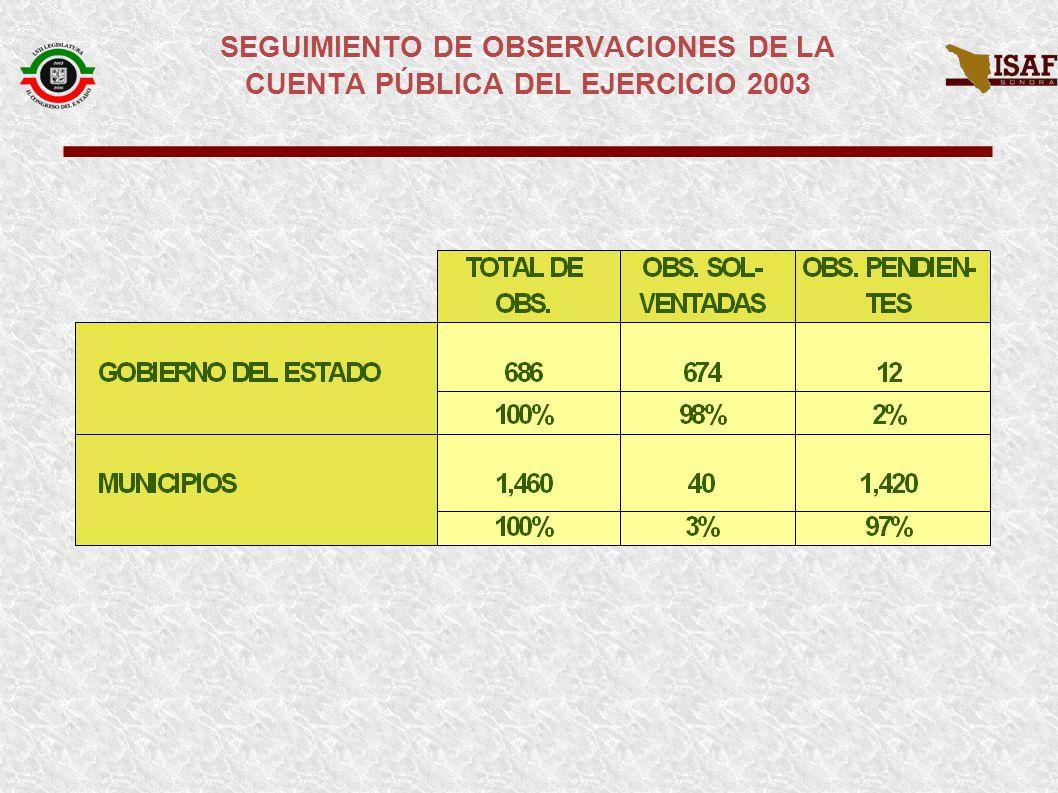 SEGUIMIENTO DE OBSERVACIONES DE LA CUENTA PÚBLICA DEL EJERCICIO 2003