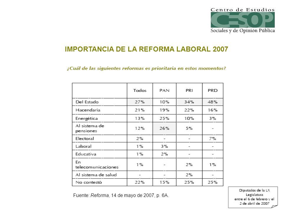 Fuente: Reforma, 14 de mayo de 2007, p. 6A. IMPORTANCIA DE LA REFORMA LABORAL 2007
