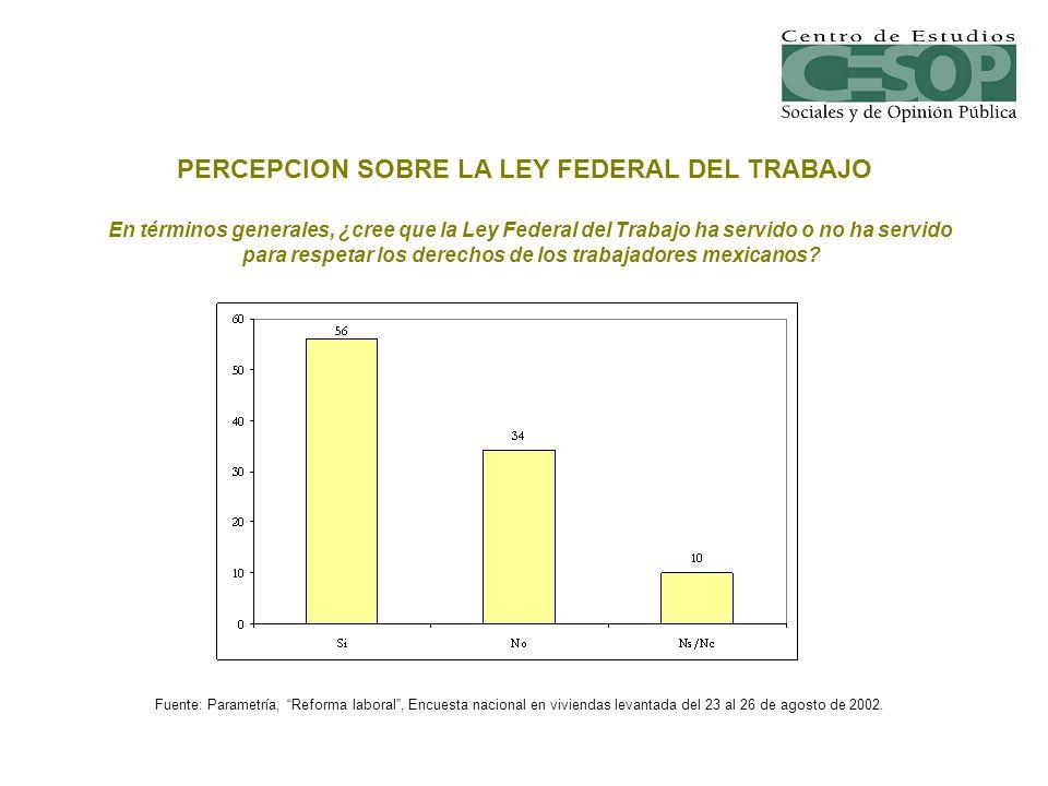 En términos generales, ¿cree que la Ley Federal del Trabajo ha servido o no ha servido para respetar los derechos de los trabajadores mexicanos? PERCE