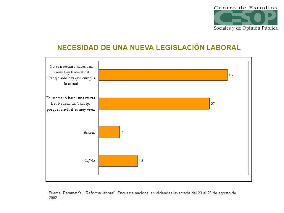 NECESIDAD DE UNA NUEVA LEGISLACIÓN LABORAL Fuente: Parametría, Reforma laboral, Encuesta nacional en viviendas levantada del 23 al 26 de agosto de 200