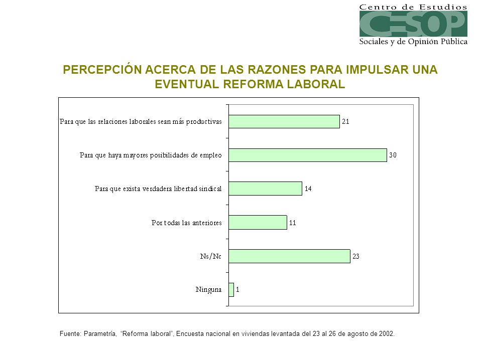 PERCEPCIÓN ACERCA DE LAS RAZONES PARA IMPULSAR UNA EVENTUAL REFORMA LABORAL Fuente: Parametría, Reforma laboral, Encuesta nacional en viviendas levant