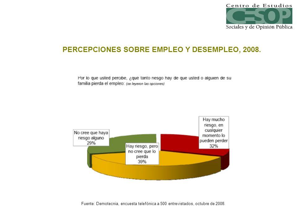 PERCEPCIONES SOBRE EMPLEO Y DESEMPLEO, 2008. Fuente: Demotecnia, encuesta telefónica a 500 entrevistados, octubre de 2008.