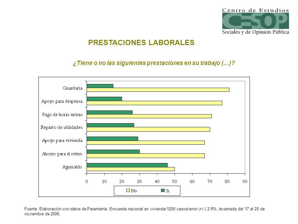 ¿Tiene o no las siguientes prestaciones en su trabajo (…)? Fuente: Elaboración con datos de Parametría: Encuesta nacional en vivienda/1200 casos/error