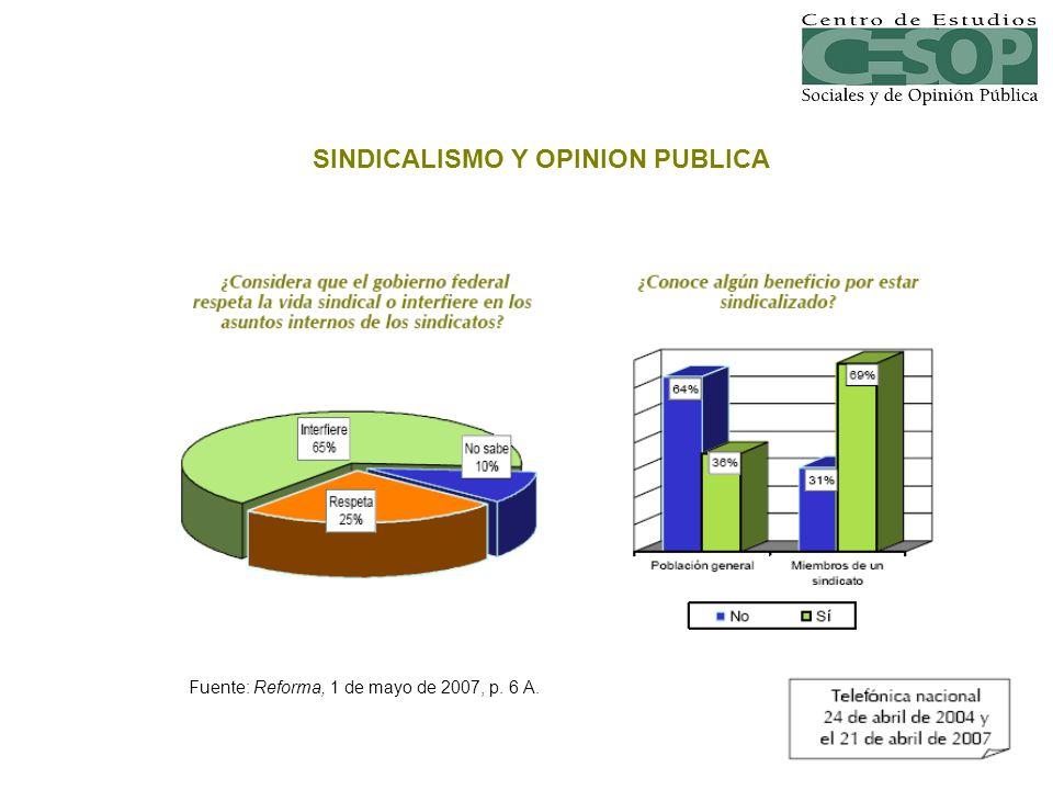 Fuente: Reforma, 1 de mayo de 2007, p. 6 A. SINDICALISMO Y OPINION PUBLICA